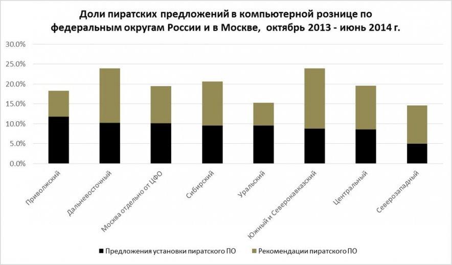 Уровень пиратства в России