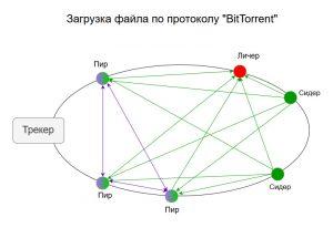 загрузка файла Bittorent