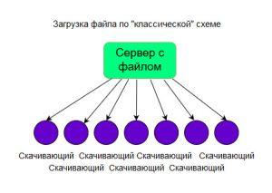Загрузка файлапо классической схеме
